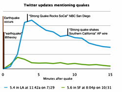 Earthquake Tweets scoop AP & NBC